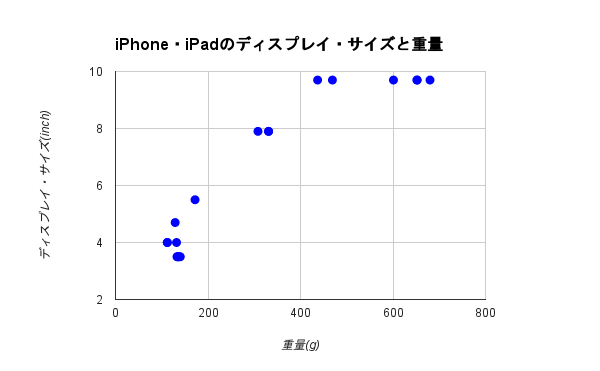 images/2015/02/iPhone-iPad_Display_size-Weight.png