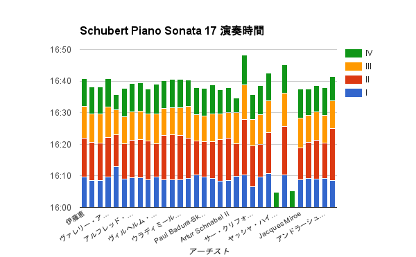 images/2016/12/Schubert_sonata_17_playing_time.png